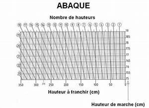Dimensions escalier emplacement, encombrement escaliers