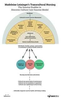 Sunrise Model Leininger Nursing Theory