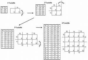 Kv Diagramm Digitaltechnik Tutorials Kv Diagramme 183 Martin Thoma