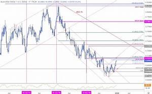 Dollar 2020 Outlook Eur Usd Usd Cad Aud Usd Technical