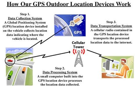 Bonrix Track And Trace Gps Location Tracking System