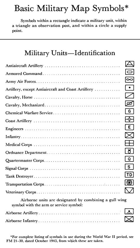 Army Graphics And Symbols Powerpoint