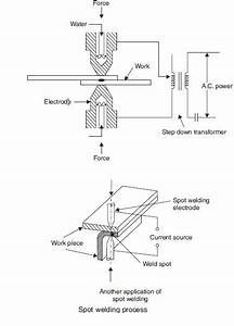 Introduction To Spot Welding