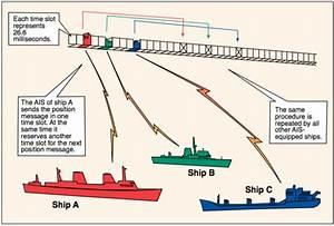 Shipborne Automatic Identification System  Ais   Radio Survey