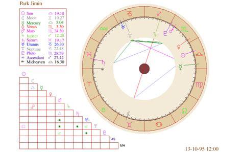 Park Jimin Natal Chart  Bts Astrology