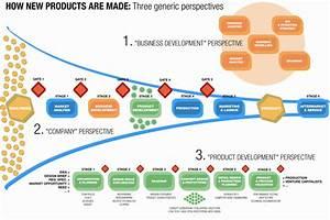 Product Development Processes (7.5 ECTS) – Tobias C ...
