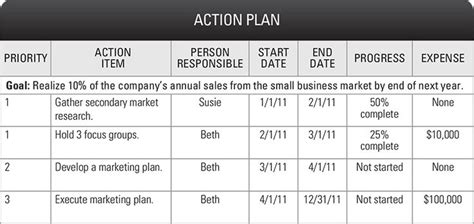 build plan priorities goals kpis onstrategy