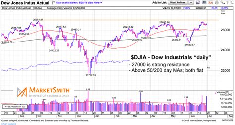 Find the latest information on dow jones industrial average (^dji) including data, charts, related news and more from yahoo finance. Is The Stock Market Ready For A Major Breakout? - See It ...