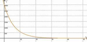 Exponentielles Wachstum Wachstumsfaktor Berechnen : exponentielles wachstum abitur vorbereitung ~ Themetempest.com Abrechnung