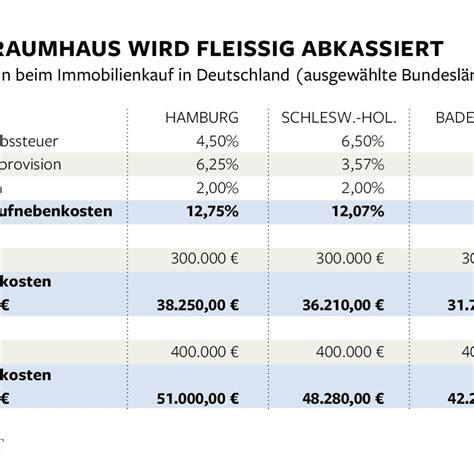 Nebenkosten Hauskauf Schleswig Holstein by Nebenkosten Hauskauf Schleswig Holstein Nebenkosten Die
