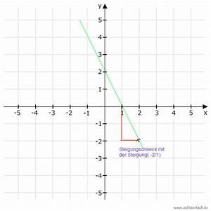 Steigung Berechnen Quadratische Funktion : steigung lineare funktion steigung als h he durch breite mathelounge ~ Themetempest.com Abrechnung