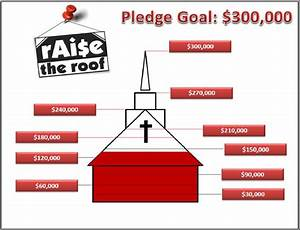 Tracking Fundraising Charts Status Church Fundraisers Fundraising Thermometer