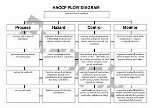 haccp recipe template recipe template 4 free templates in With haccp plan template free