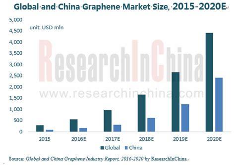global  china graphene industry report   researchinchina