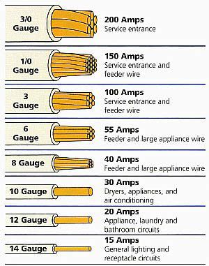 Electrical Wire Size Table The Smaller