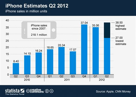 iphone sales vs samsung chart iphone estimates q2 2012 statista