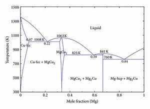 Essential Magnesium Alloys Binary Phase Diagrams And Their Thermochemical Data   Figure 21