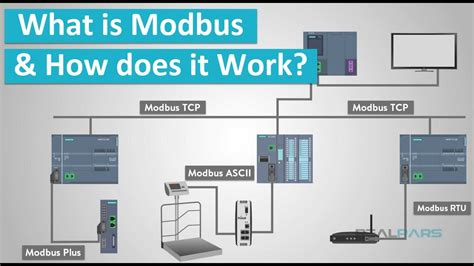 What Modbus How Does Work Youtube