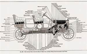 1927 Ford Model T Parts    The History Of The Model T
