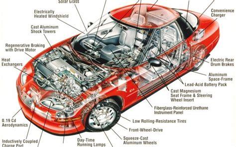 الدليل الشامل لأجزاء السيارة ومعرفة وظيفة كل جزء