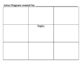 blank lotus diagram  power  positive teaching tpt