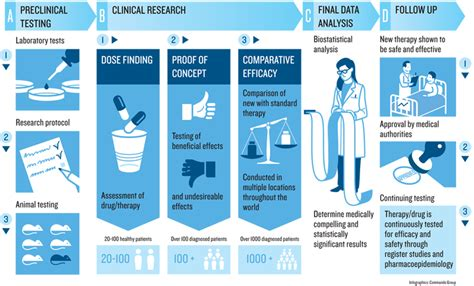 clinical trials explained nordic trial alliance nta