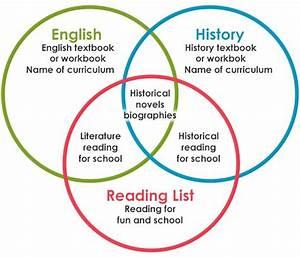 A Parent U2019s Primer For Teaching High School English