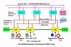 Iec 61850 Compatible Non