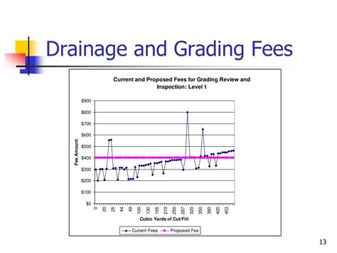 drainage grading ppt snohomish county planning and development services powerpoint presentation id 537746