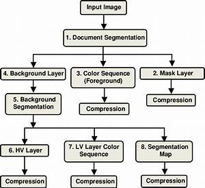 Block Diagram Of The Proposed Document Image Compression