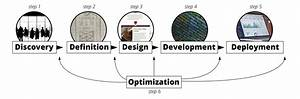Digital Product Development Process by Go Media