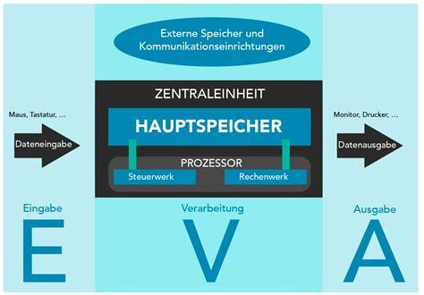 Das E-V-A Prinzip | Informatik, Datennetz, Prinzipien