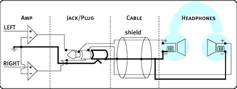 Headphone Stereo Wiring Guide by Balanced Headphones Guide Headphone