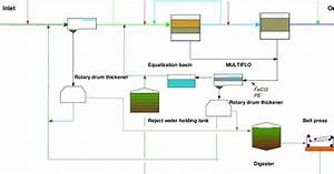 Simplified Flow Diagram Of Nyborg Wwtp