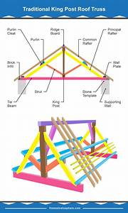 39 Parts Of A Roof Truss With Illustrated Diagrams