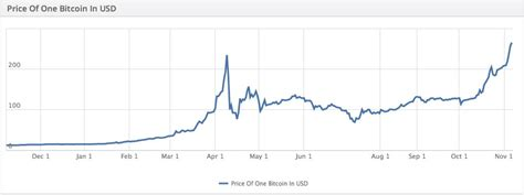 bitcoin price breaks  time high hits   billion
