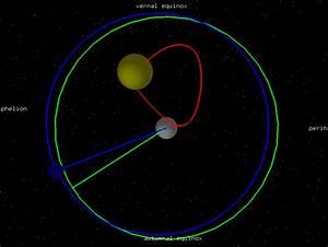 Equation of Time : Ellipse
