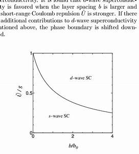 The Phase Diagram Of S