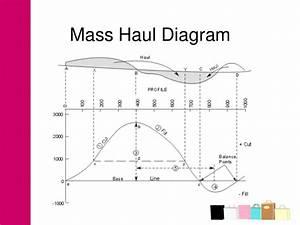 Air Mass Diagram