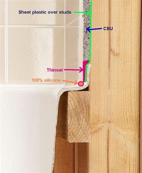 Tiling A Bathtub Lip by Cement Board To Tub Plus Window Waterpoofing Questions