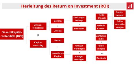 return  investment roi einfach berechnen definition