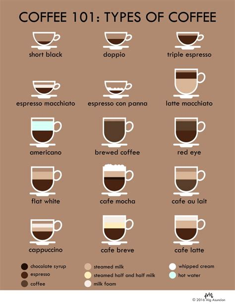 Coffee 101 Different Types Of Coffee Explained  Psst! Ph