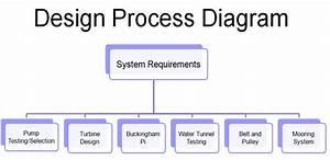 Design Analyses
