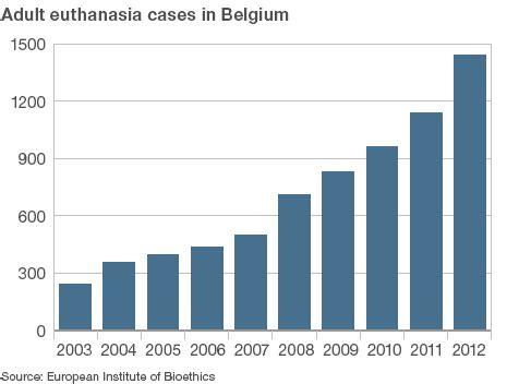 belgium votes euthanasia  children  age limit