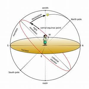 Astronomical Concepts - Stellarium Wiki