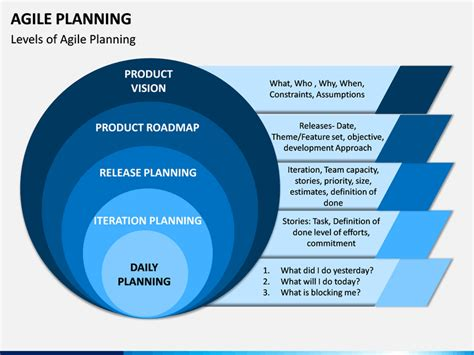 agile planning powerpoint template sketchbubble