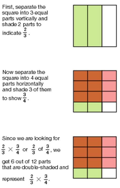 Fractions And Mixed Numbers Overview