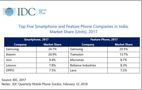oppo  vivo lose massive market share  india
