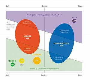 How Democratic Are The Uk U2019s Political Parties And Party