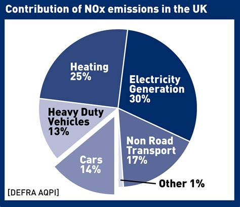 Contributionofnoxemissions Smmt